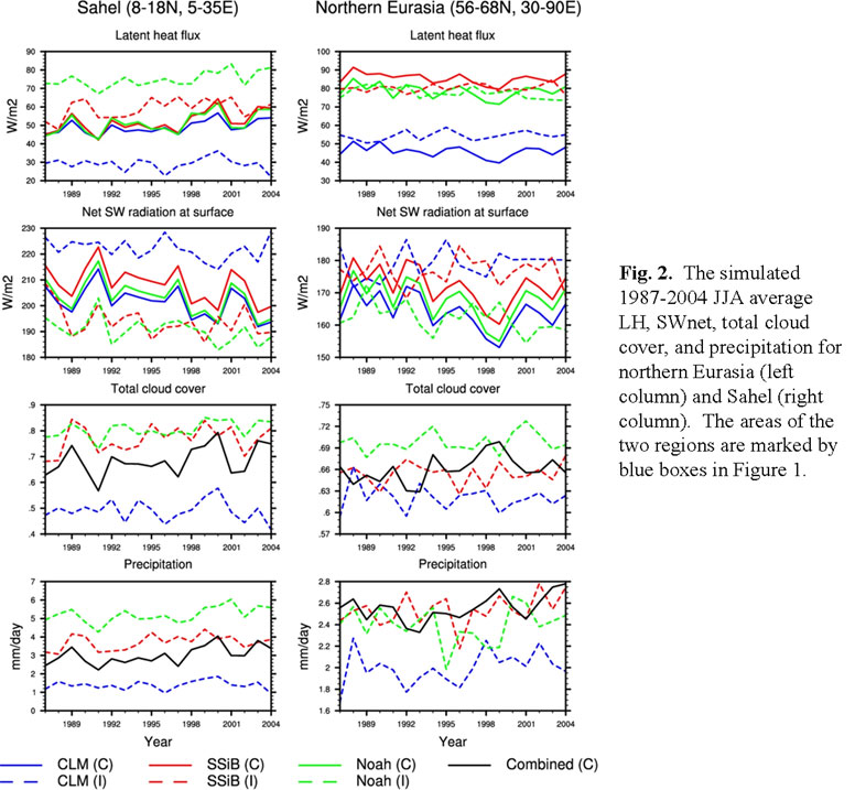Climate Models - an overview | ScienceDirect Topics